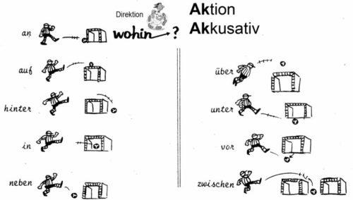 طريقة تعلم وتقوية اللغة الالمانية دون الحاجة لمعهد او معلم 1