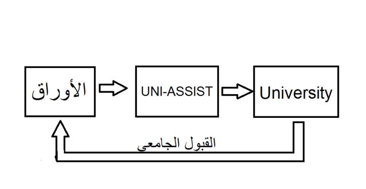 التقدم للجامعات عن طريق ال uni assist 1